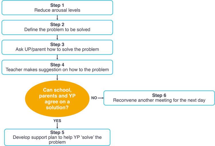 Collaborative+problem+solving